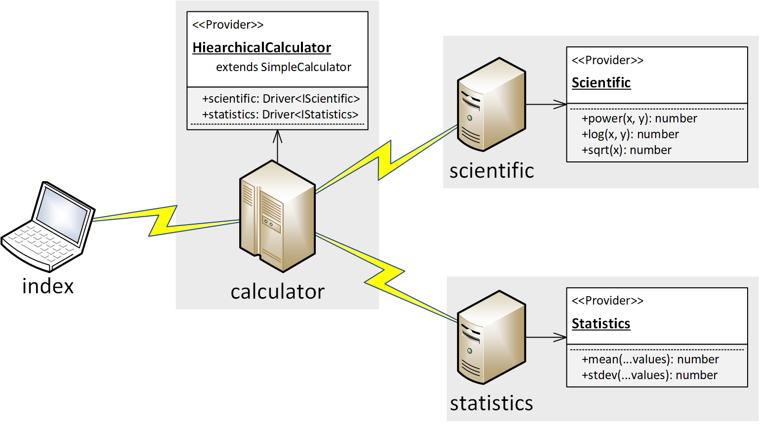 Diagram of Hierarchical Calculator