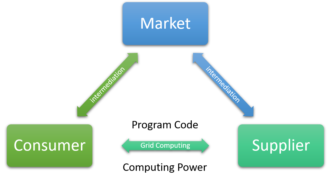 Grid Market